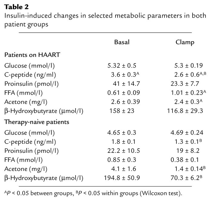 Insulin-induced changes in selected metabolic parameters in both patient...