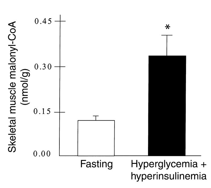 Skeletal muscle malonyl-CoA concentration during conditions of fasting a...