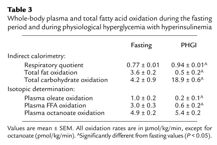 Whole-body plasma and total fatty acid oxidation during the fasting peri...