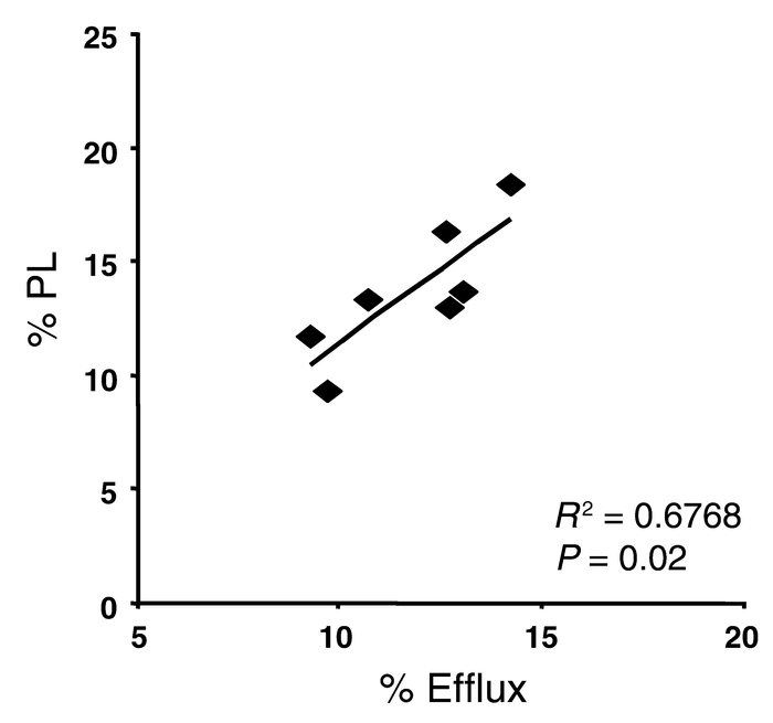Correlation between the phospholipid content of HDL and its ability to e...