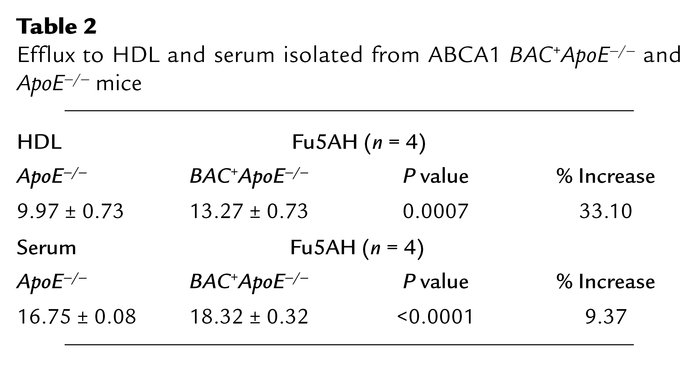 Efflux to HDL and serum isolated from ABCA1 BAC+ApoE–/– and ApoE–/– mice