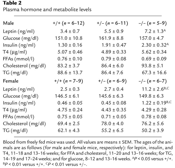 Plasma hormone and metabolite levels