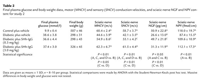 Final plasma glucose and body weight data, motor (MNCV) and sensory (SNC...