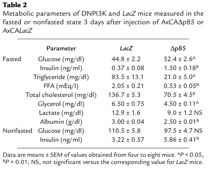 Metabolic parameters of DNPI3K and LacZ mice measured in the fasted or n...