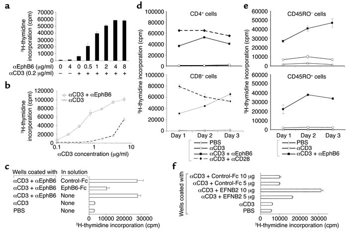 EphB6 crosslinking enhances the T cell response to TCR stimulation. Repr...