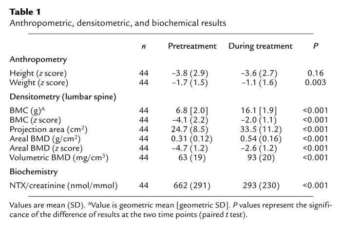 Anthropometric, densitometric, and biochemical results