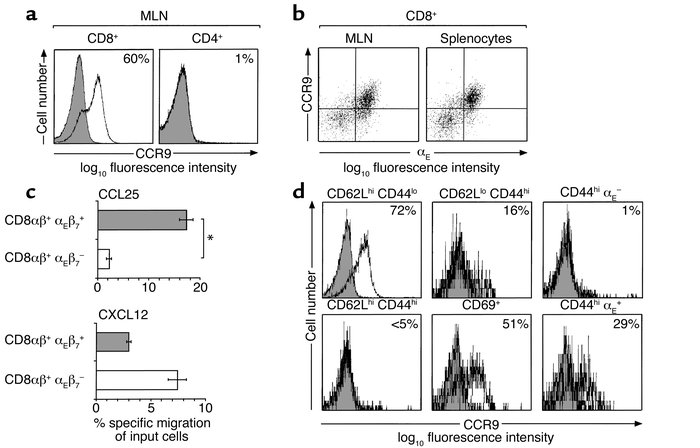 CCR9 expression on murine lymphocytes from normal mice. (a) CD8+ and CD4...