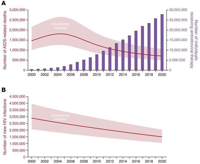 全球与艾滋病相关的死亡、艾滋病毒治疗和新的艾滋病毒inf的统计数据…