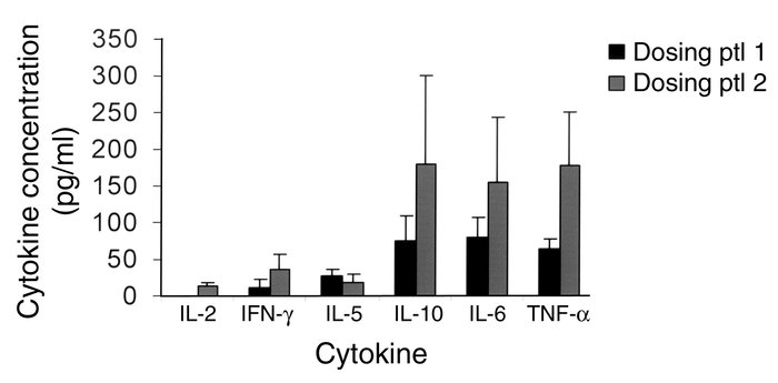 Cytokine levels following administration of hOKT3γ1(Ala-Ala). The levels...