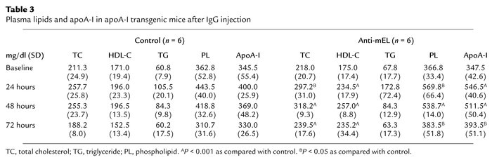 Plasma lipids and apoA-I in apoA-I transgenic mice after IgG injection