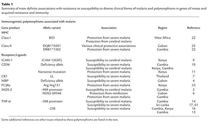 Summary of main definite associations with resistance or susceptibility ...