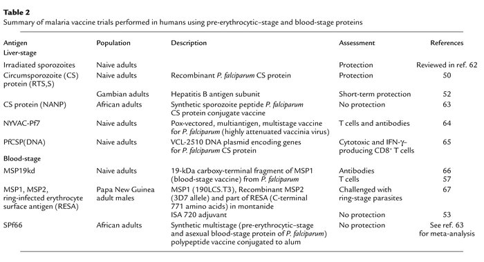 Summary of malaria vaccine trials performed in humans using pre-erythroc...