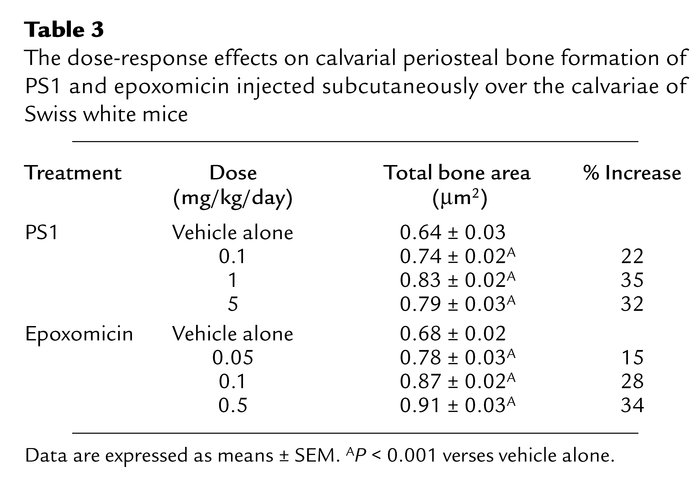The dose-response effects on calvarial periosteal bone formation of PS1 ...
