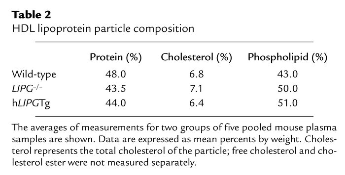HDL lipoprotein particle composition