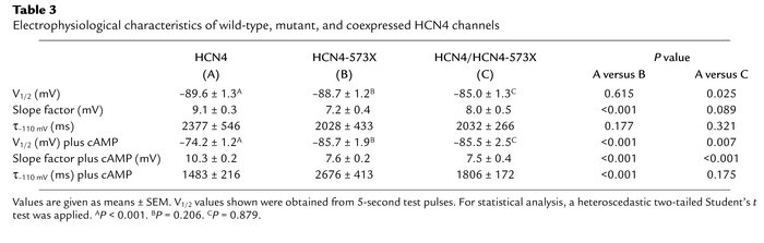 Electrophysiological characteristics of wild-type, mutant, and coexpress...