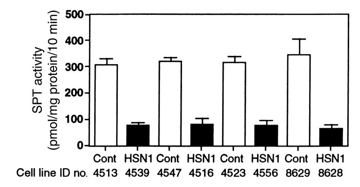 Comparison of SPT-specific activity between HSN1 patients and healthy co...