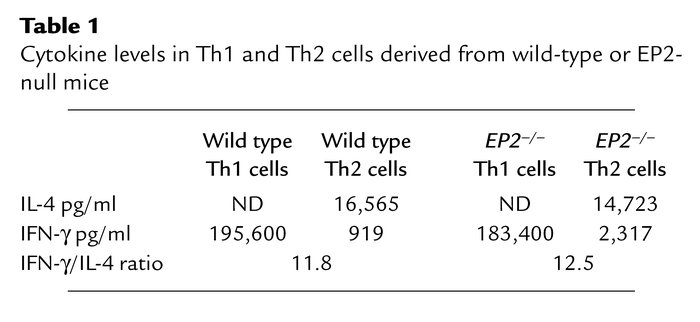 Cytokine levels in Th1 and Th2 cells derived from wild-type or EP2-null ...
