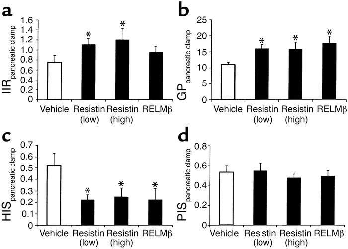 Effect of resistin and RELMβ during pancreatic clamp studies. The measur...