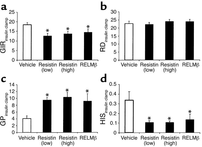 Effect of resistin and RELMβ on glucose disposal and production during i...