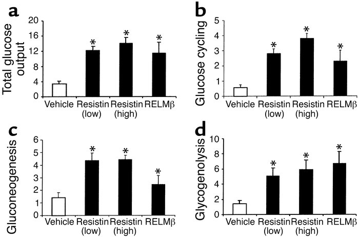 Effect of resistin and RELMβ on hepatic glucose fluxes (mg/kg/min) durin...