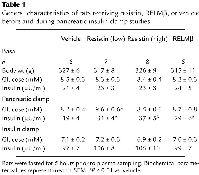 General characteristics of rats receiving resistin, RELMβ, or vehicle be...
