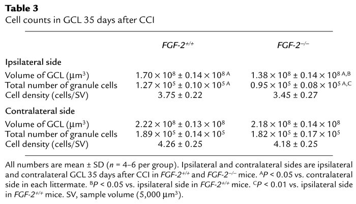Cell counts in GCL 35 days after CCI
