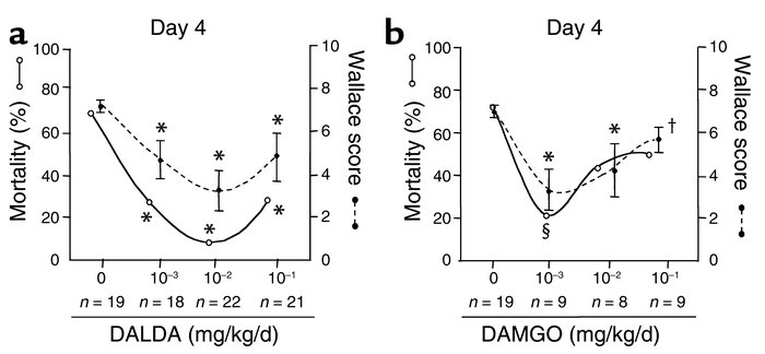 Dose-response study of the effects of DALDA and DAMGO on TNBS-induced co...
