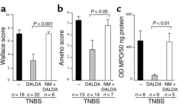 NM inhibits the anti-inflammatory effect of DALDA. Evaluation of (a) mac...