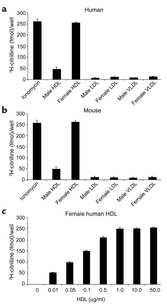 HDL isolated from female subjects stimulates the production of nitric ox...