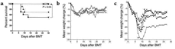 FTY decreases GvHD mortality and inhibits GvHD-associated weight loss. (...