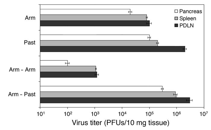 Abrogative infection of RIP-LCMV mice with LCMV-Past results in decrease...