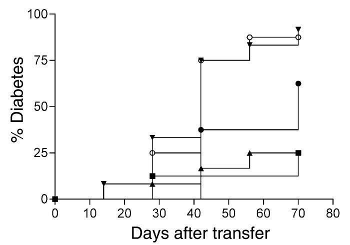 Intranasal proinsulin B24–C36 induces CD4+ T cells that block adoptive t...