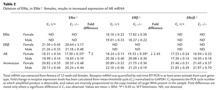 Deletion of ERα, in ERα–/– females, results in increased expression of A...