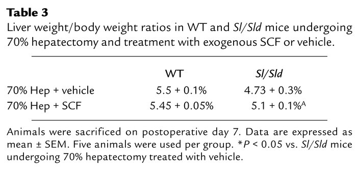 Liver weight/body weight ratios in WT and Sl/Sld mice undergoing 70% hep...