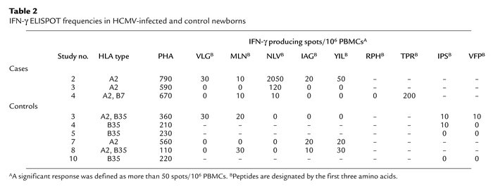 IFN-γ ELISPOT frequencies in HCMV-infected and control newborns