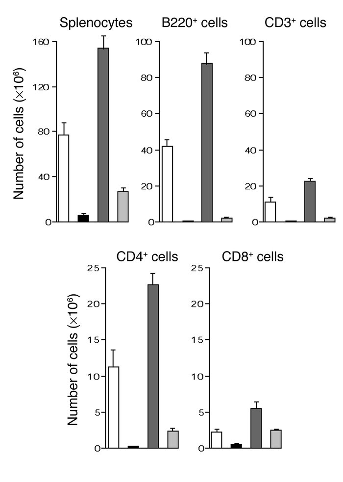 Regulation of GVHD by sTreg's is associated with good immune reconstitut...