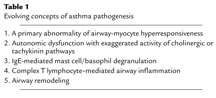 Evolving concepts of asthma pathogenesis