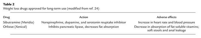 Weight loss drugs approved for long-term use (modified from ref. 24)