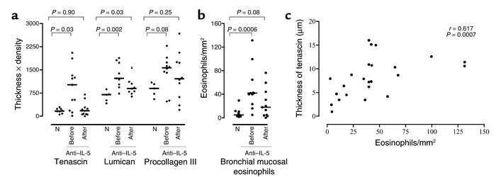 (a) A comparison of tenascin, lumican, and procollagen III expression in...
