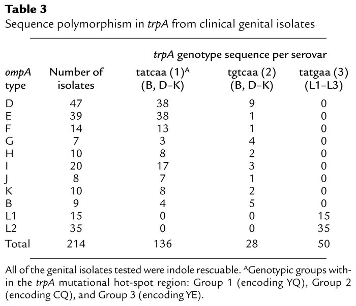 Sequence polymorphism in trpA from clinical genital isolates