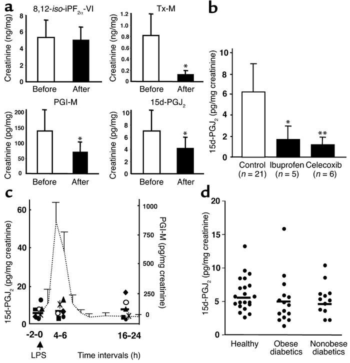 Biosynthesis of 15d-PGJ2 in humans. (a) Varied impact of COX inhibition ...