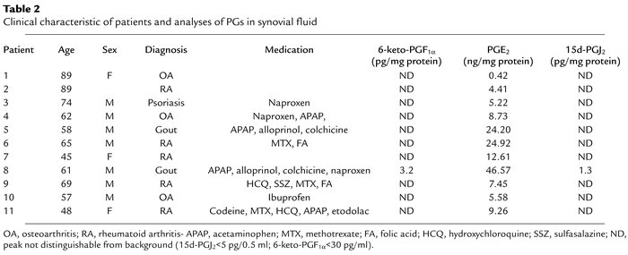 Clinical characteristic of patients and analyses of PGs in synovial fluid