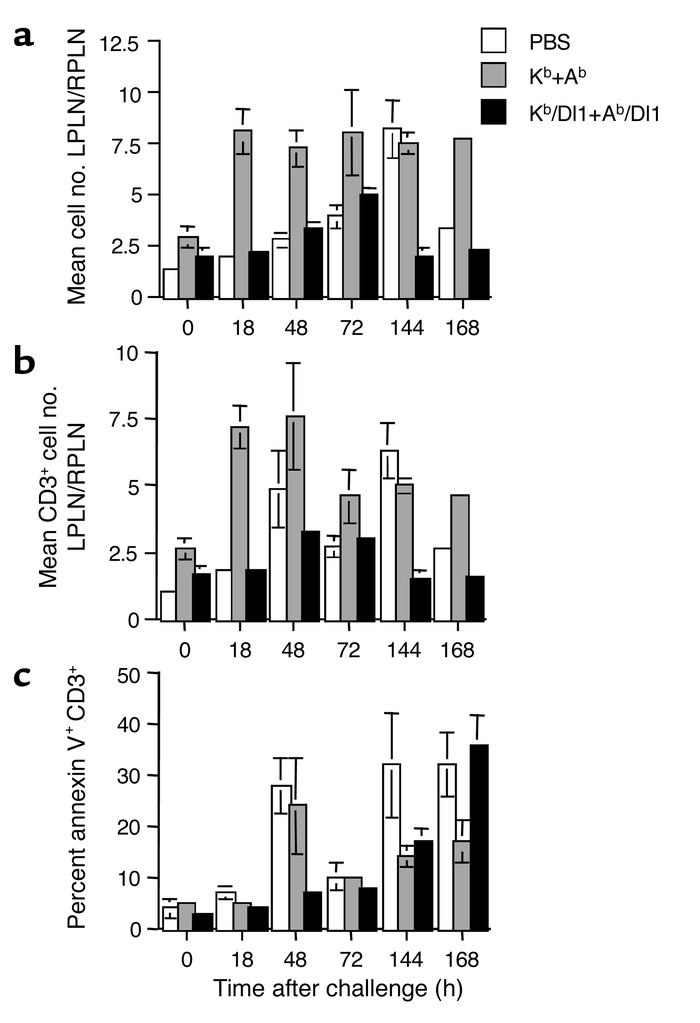 Kinetics of cell accumulation and apoptosis in PLN assay. C3H/HeJ mice w...