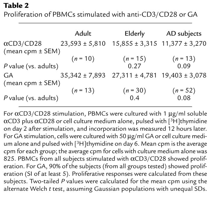 Proliferation of PBMCs stimulated with anti-CD3/CD28 or GA