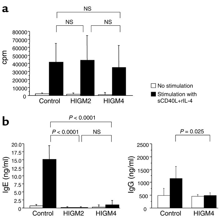 B cell responses to sCD40L+rIL-4 activation. (a) Normal B cell prolifera...