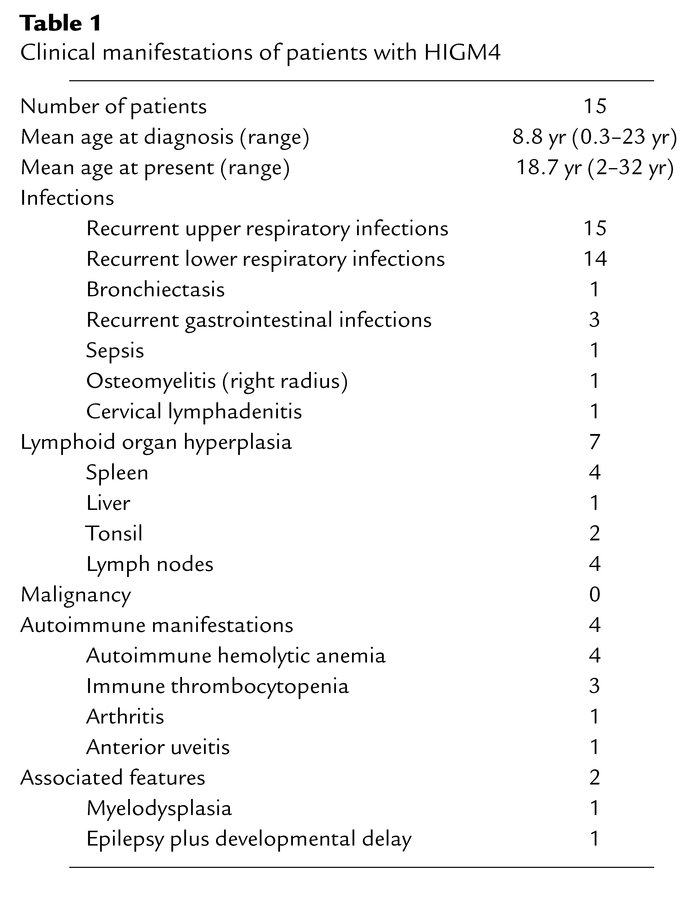 Clinical manifestations of patients with HIGM4