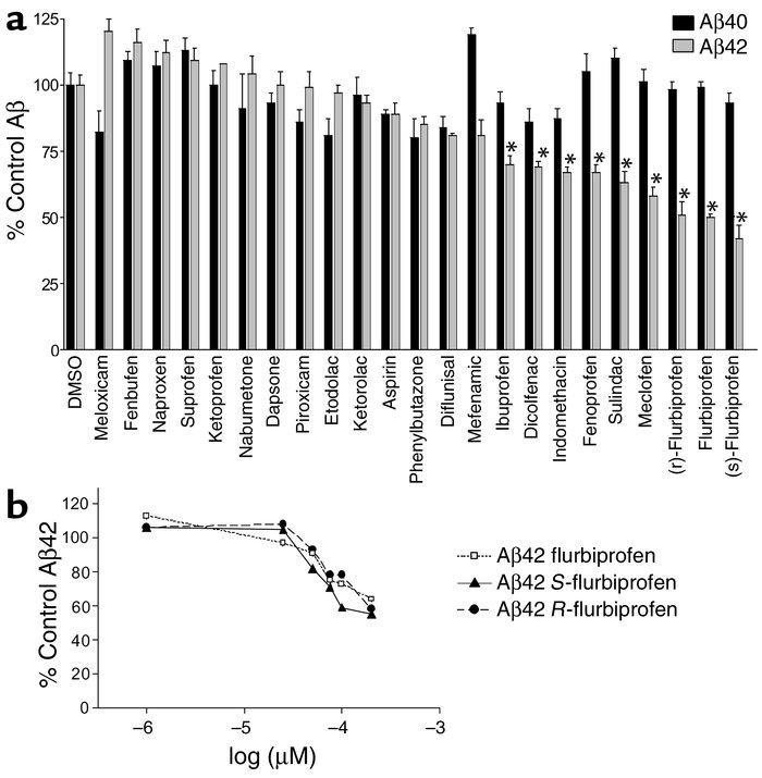 Effects of NSAIDs on Aβ42 production in human neuroglioma line. (a) H4 c...