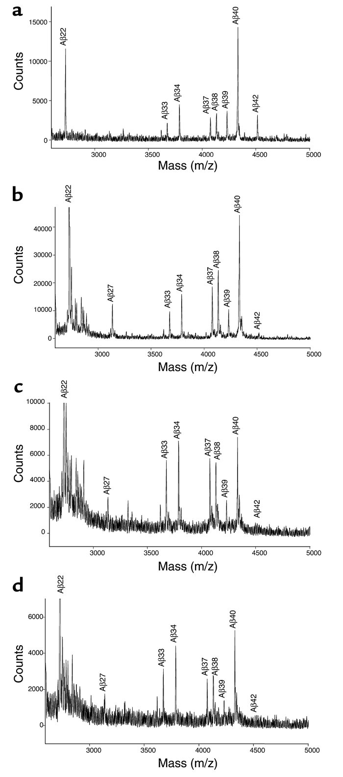 IP/MS analysis of Aβ in the media of racemic, R- and S-flurbiprofen–trea...