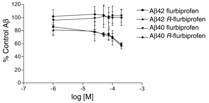 Flurbiprofen and R-flurbiprofen selectively lower Aβ42 in broken cell γ-...