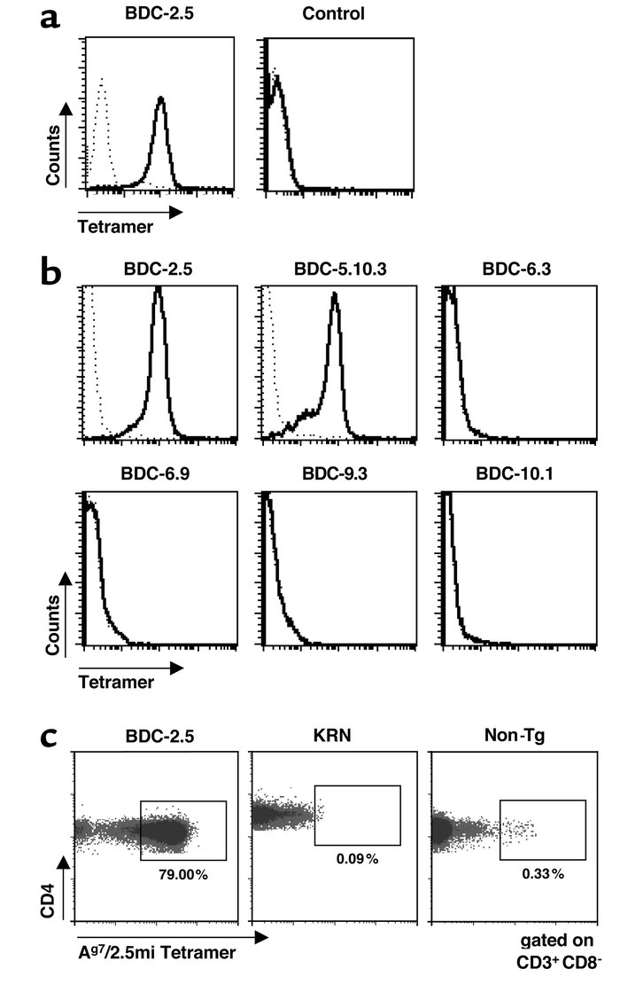 Specific recognition of 2.5mi+ T cells by Ag7/2.5mi multimers. (a) BDC-2...